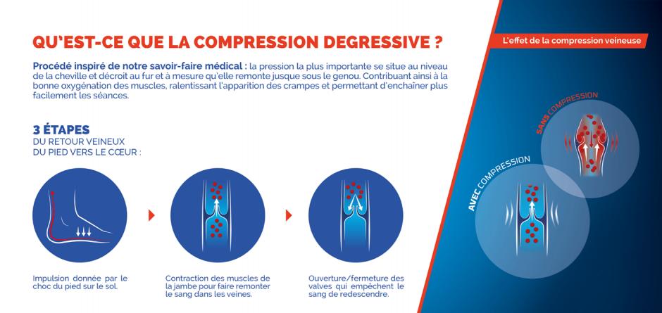 Chaussette de compression dégressive Thuasne